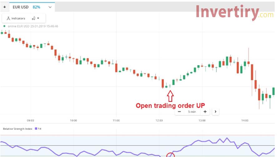 Dos formas de operar con el indicador RSI para aumentar las ganancias en Olymp Trade-5