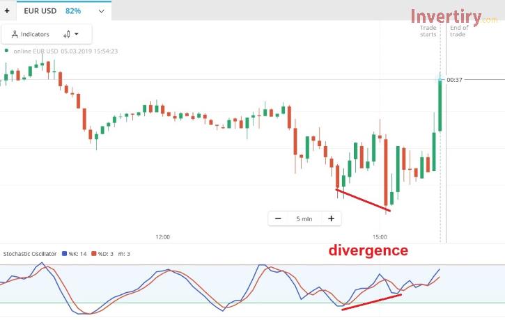 ¿Cómo utilizar el indicador Stochastic en Olymp Trade?-5
