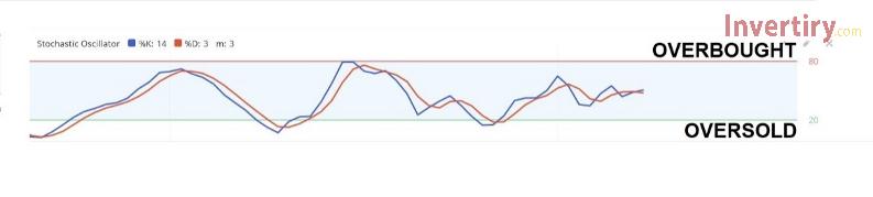 ¿Cómo utilizar el indicador Stochastic en Olymp Trade?-2