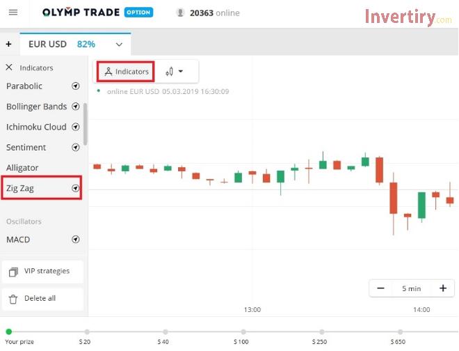 ¿Cómo usar el indicador ZigZag para analizar el movimiento de precios en Olymp Trade?-2