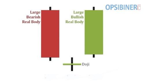 Cara Menggunakan Candlestick Morning Star di Olymp Trade-1