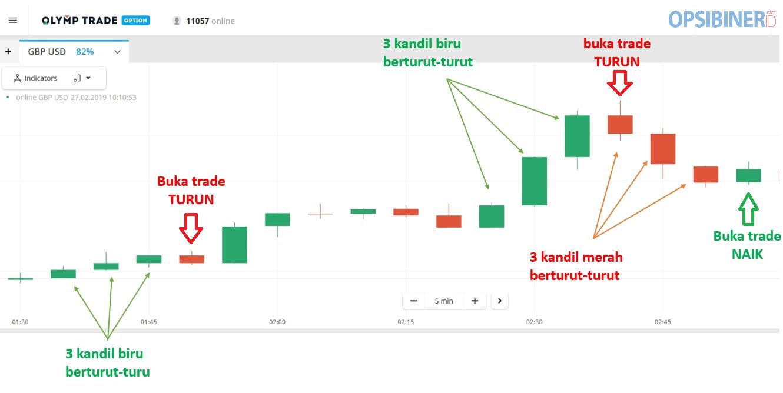 Tips Menggunakan Strategi Trading Pola Kandil Tripel di Olymp Trade-3