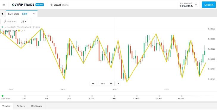 ¿Cómo usar el indicador ZigZag para analizar el movimiento de precios en Olymp Trade?-4