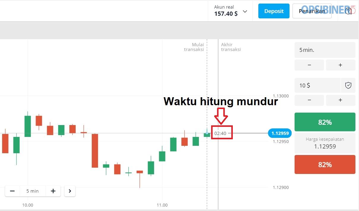 Strategi Trading Menggunakan Warna Kandil di Olymp Trade-1