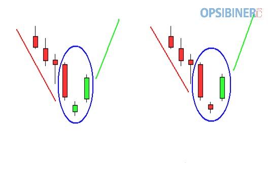 Cara Menggunakan Candlestick Morning Star di Olymp Trade-3