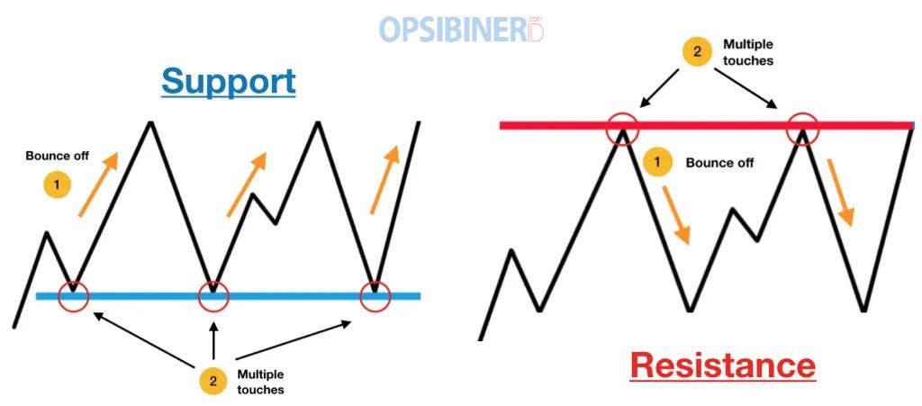Strategi Trading T.L.S di Olymp Trade, Metode Efektif untuk Profit Konsisten-3