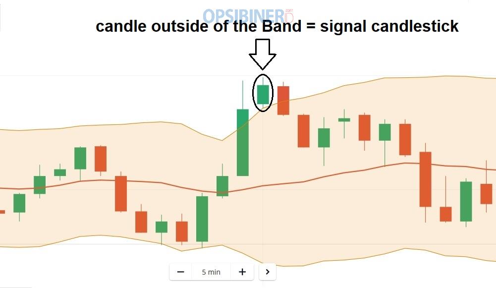 Cara Trading di Olymp Trade dengan Memanfaatkan Kandil Out Band-1