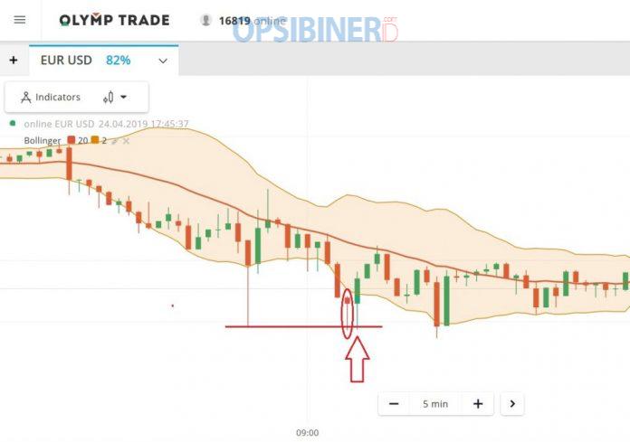 Cara Trading di Olymp Trade dengan Memanfaatkan Kandil Out Band-4