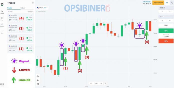 Strategi Trading T.L.S di Olymp Trade, Metode Efektif untuk Profit Konsisten-7