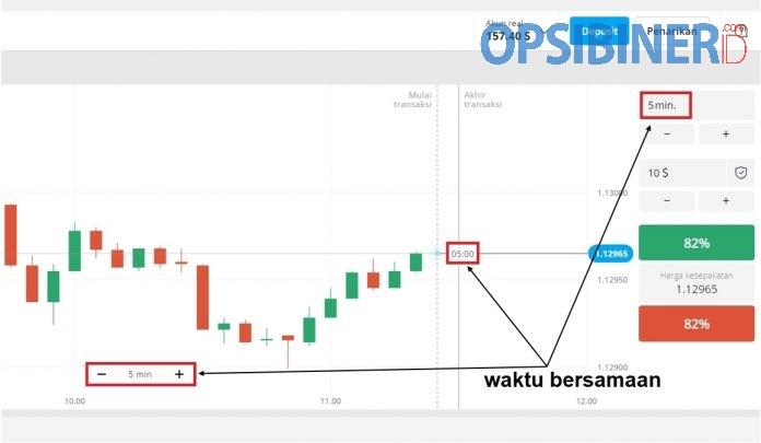 Cara Trading di Olymp Trade dengan Strategi Kandil Uji yang Terbukti Efektif-1