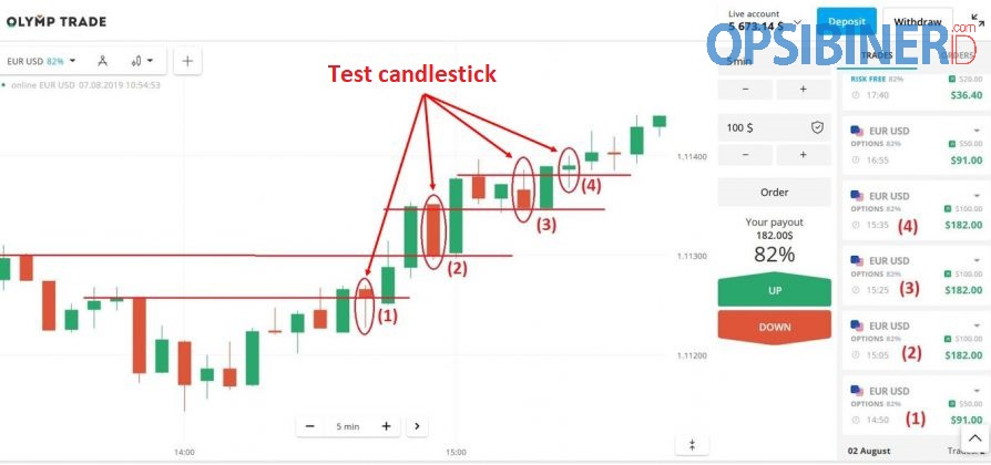 Cara Trading di Olymp Trade dengan Strategi Kandil Uji yang Terbukti Efektif-6