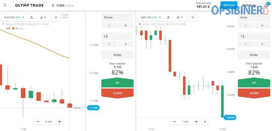 Cara Trading di Olymp Trade dengan Support dan Resistance yang Simpel dan Efektif-2