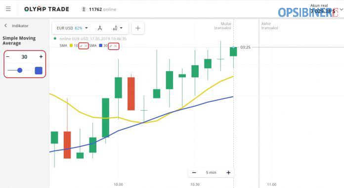 Strategi Trading Yang Efektif dengan Menggabungkan Indikator SMA dan Support Resistance-2