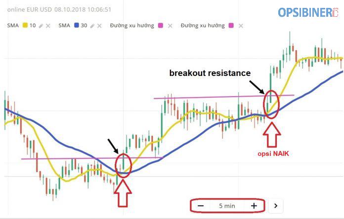 Strategi Trading Yang Efektif dengan Menggabungkan Indikator SMA dan Support Resistance-6