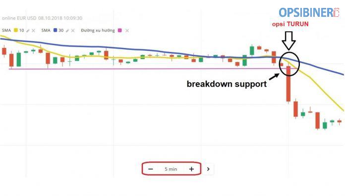 Strategi Trading Yang Efektif dengan Menggabungkan Indikator SMA dan Support Resistance-7