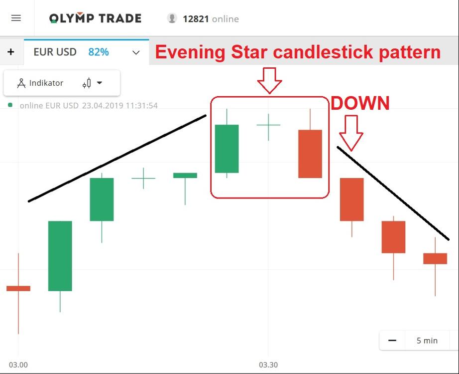 ¿Cómo usar el patrón de Candlestick Evening Star para abrir operaciones hacia abajo en Olymp Trade?-2