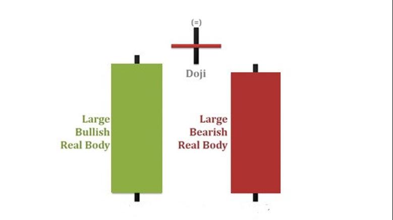 ¿Cómo usar el patrón de Candlestick Evening Star para abrir operaciones hacia abajo en Olymp Trade?-1