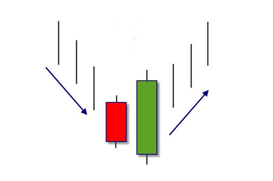 ¿Cómo usar el patrón envolvente alcista para capturar el precio más bajo en Olymp Trade?-2