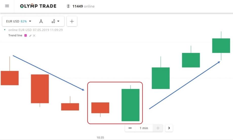 ¿Cómo usar el patrón envolvente alcista para capturar el precio más bajo en Olymp Trade?-3