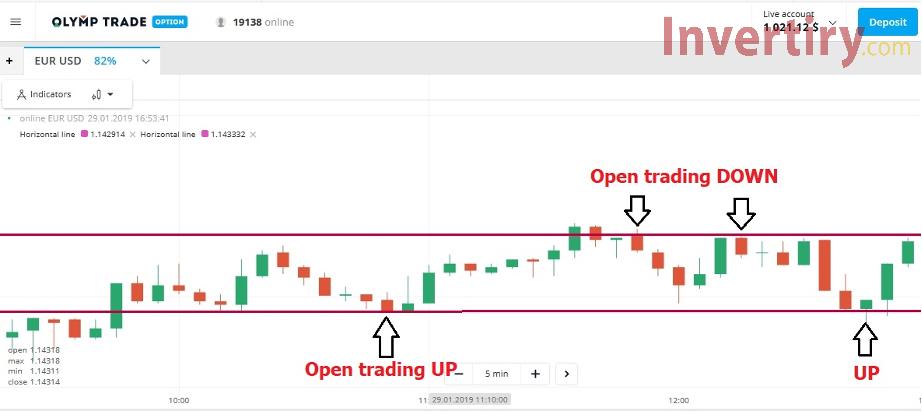 Soporte y resistencia: los dos mejores indicadores técnicos que Olymp Trade comerciantes de Olymp Trade deben saber-5