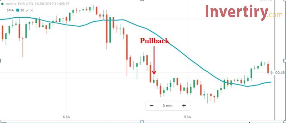 ¿Qué es el candelabro Pullback? Cómo identificar y tradear con el candelabro Pullback en Olymp Trade-1