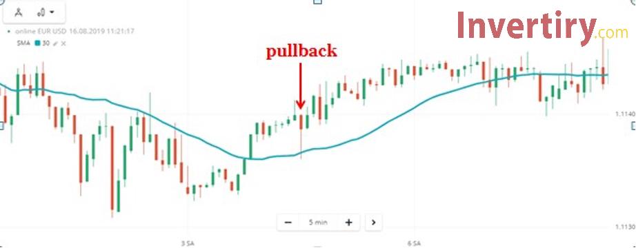 ¿Qué es el candelabro Pullback? Cómo identificar y tradear con el candelabro Pullback en Olymp Trade-2