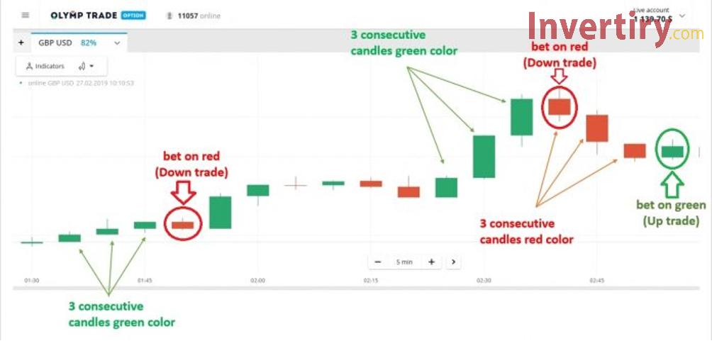 Patrón triple de velas: Comerciar de forma simple pero efectiva por medio de Olymp Trade-3