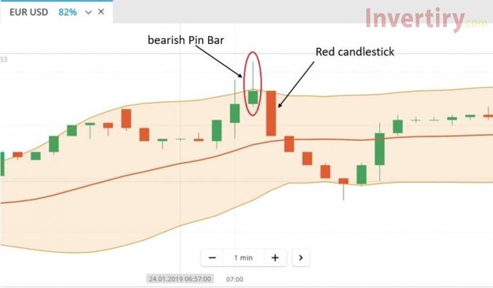 Pin Bar: ¿Qué es? ¿Cómo usarlo de forma efectiva cuando se comercia por medio de Olymp Trade?-4