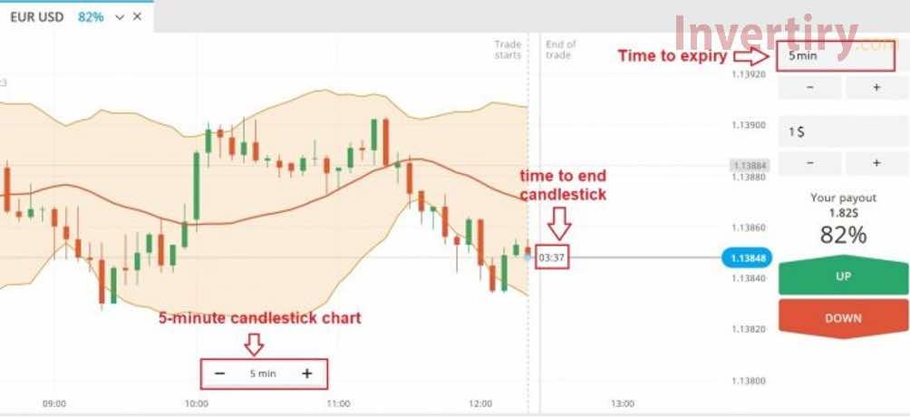 Cómo operar con Fixed Time Trade según los colores de las velas por medio de Olymp Trade-1