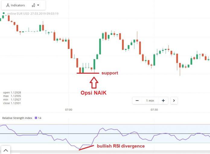 Strategi Trading di Olymp Trade Menggunakan Model W yang Mudah nan Akurat-10