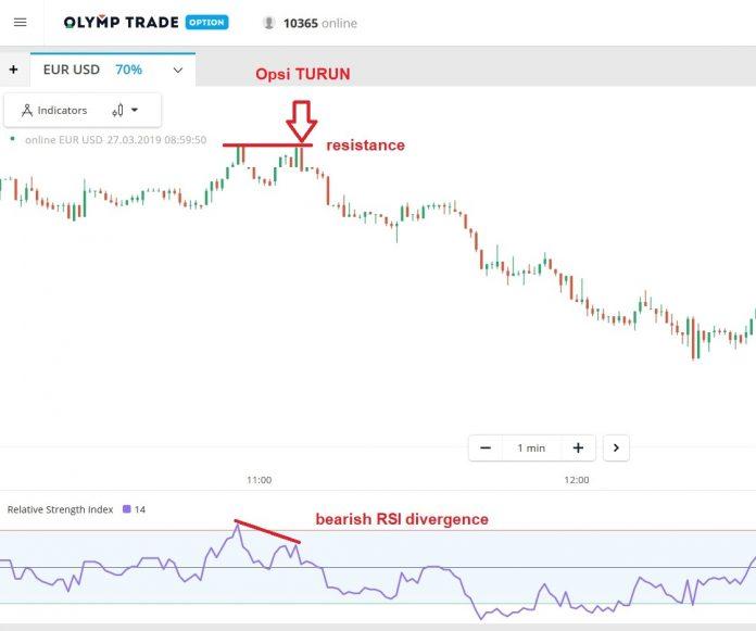 Strategi Trading di Olymp Trade Menggunakan Model W yang Mudah nan Akurat-9