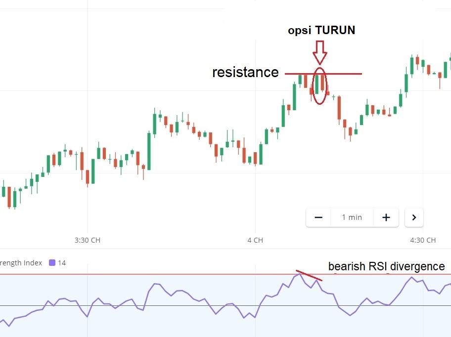 Strategi Trading di Olymp Trade Menggunakan Model W yang Mudah nan Akurat-6