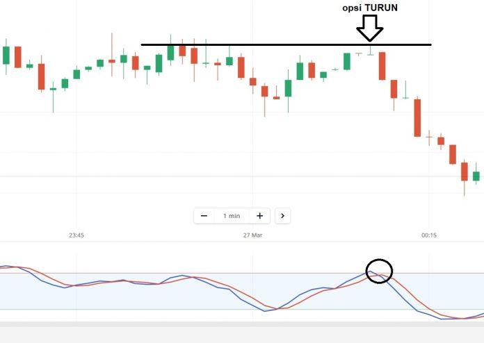 Strategi Trading di Olymp Trade Menggunakan Stochastic dan Support Resistance-4
