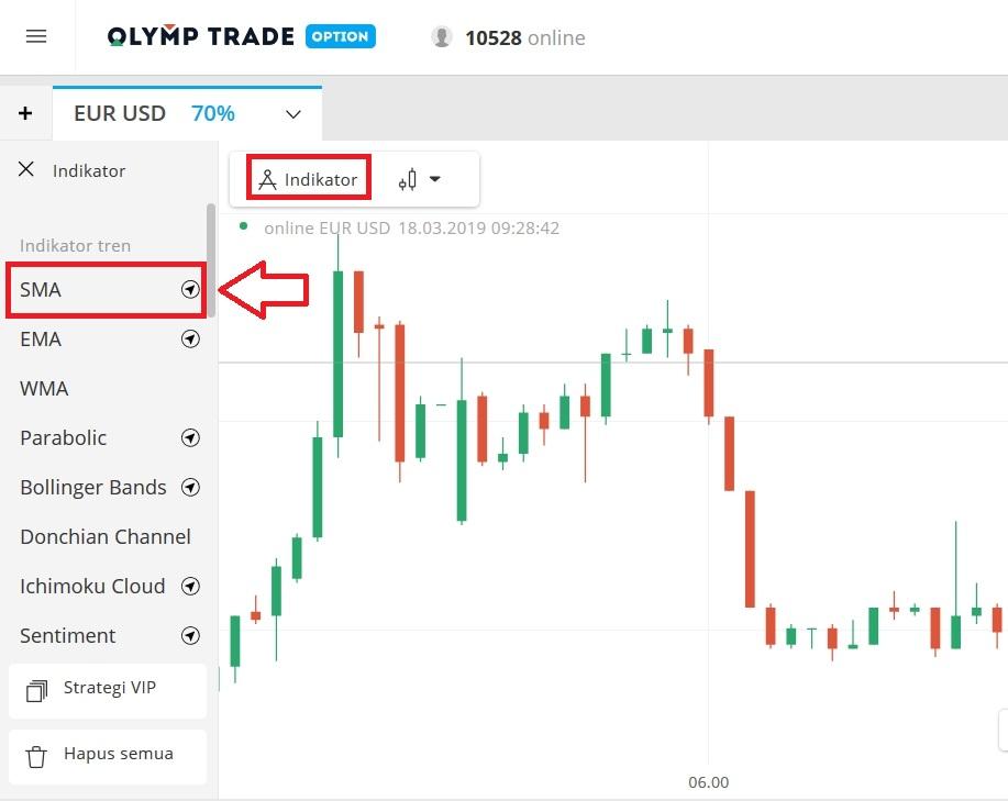 Strategi Trading 5 Menit di Olymp Trade Menggunakan Indikator SMA-1