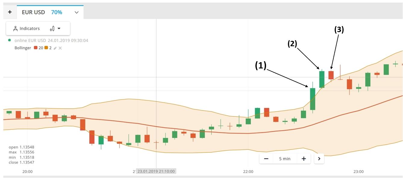 Apakah Martingale adalah Strategi Pengelolaan Modal Teridiot untuk Trading?-4