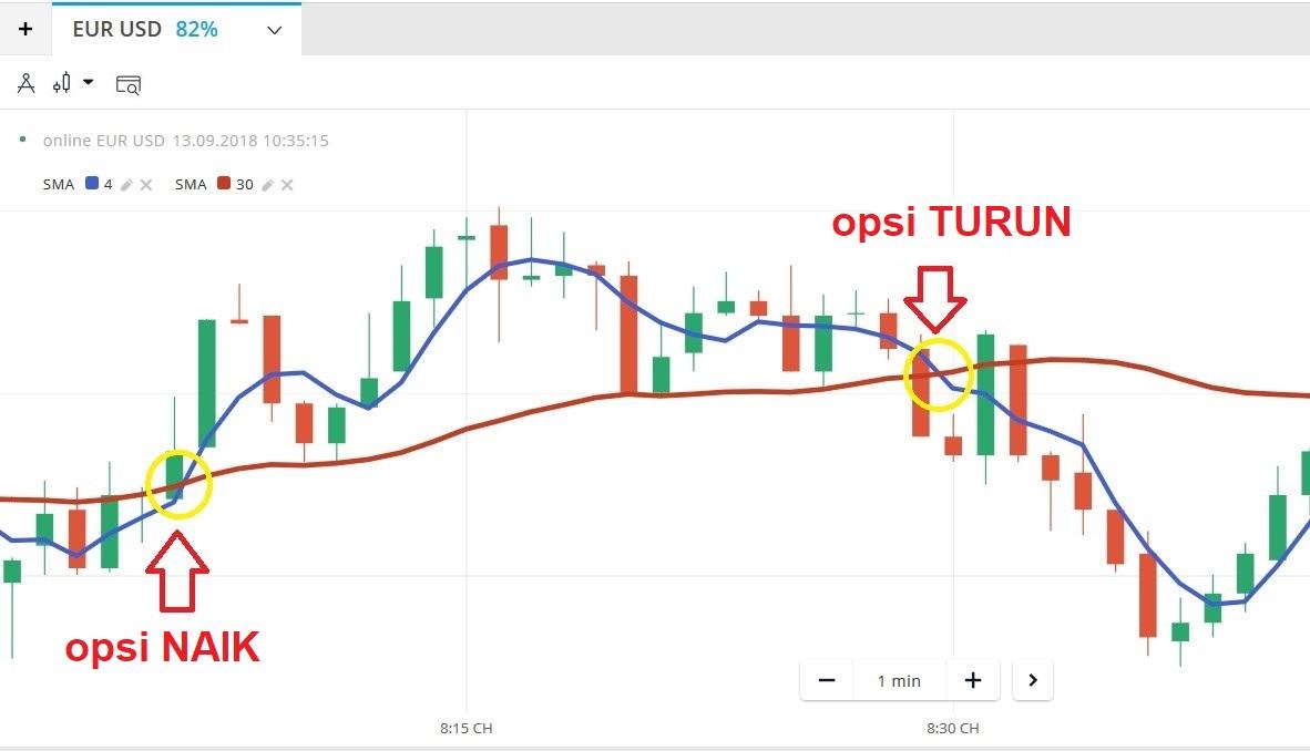 Strategi Trading 5 Menit di Olymp Trade Menggunakan Indikator SMA-3