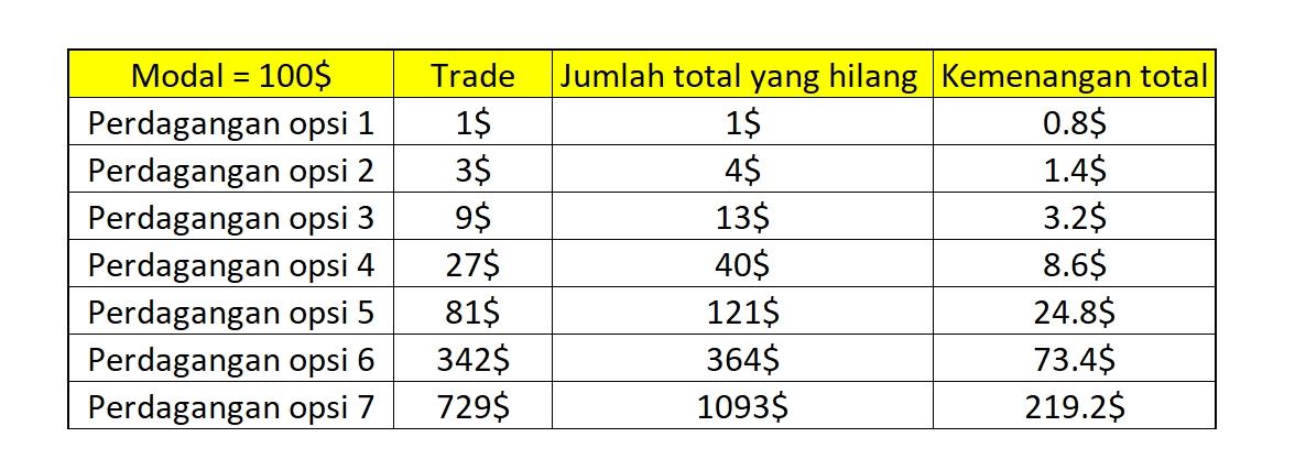 Apakah Martingale adalah Strategi Pengelolaan Modal Teridiot untuk Trading?-2