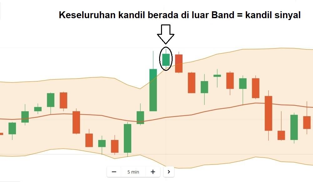 Strategi Trading di Olymp Trade Menggunakan Kandil Out Bollinger Bands-3