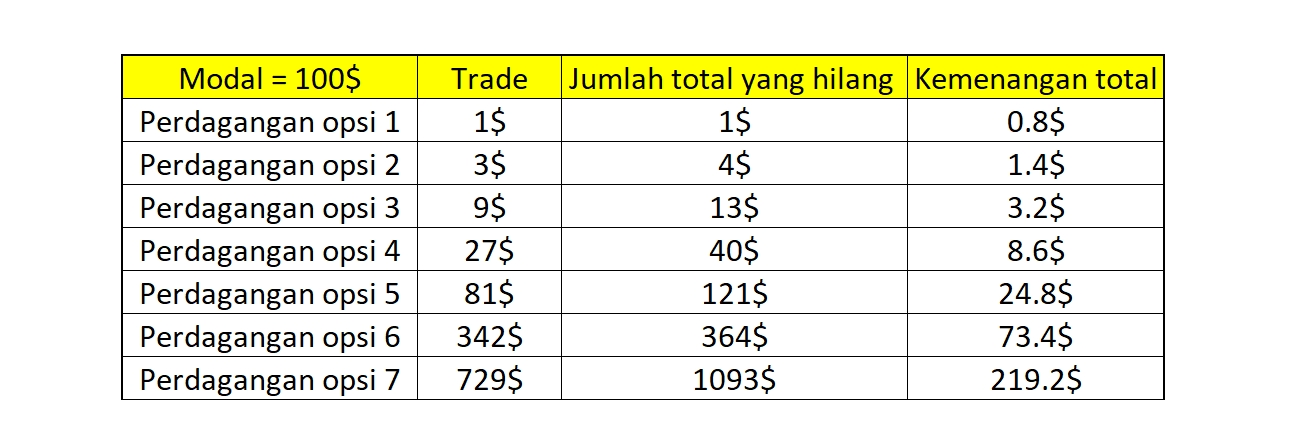Strategi Pengelolaan Modal di Fix Time Trade Olymp Trade-2