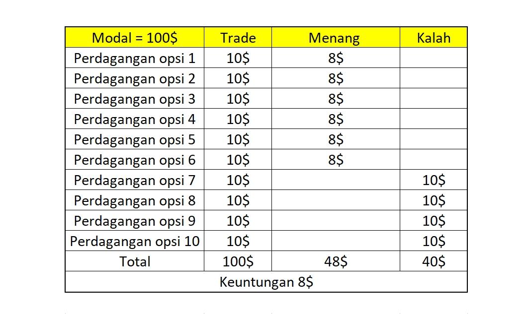 Strategi Pengelolaan Modal di Fix Time Trade Olymp Trade-1