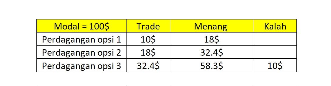 Strategi Pengelolaan Modal di Fix Time Trade Olymp Trade-3