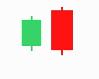 รูปแบบการกลับตัวของแท่งเทียน Candlestick Reversal Patterns -4