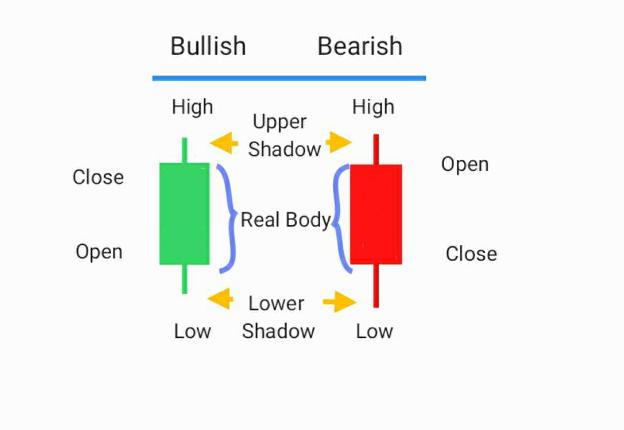 รูปแบบการกลับตัวของแท่งเทียน Candlestick Reversal Patterns -2