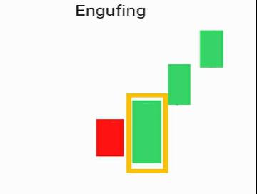 รูปแบบการกลับตัวของแท่งเทียน Candlestick Reversal Patterns -10