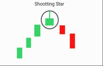 รูปแบบการกลับตัวของแท่งเทียน Candlestick Reversal Patterns -8