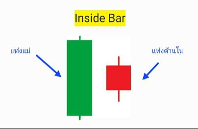 กลยุทธ์การเทรด Inside Bar ใน IQ OPTION-1