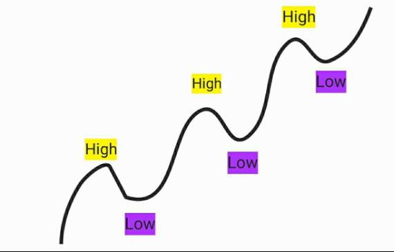 ทำความเข้าใจสภาพตลาด (Market Condition)-4