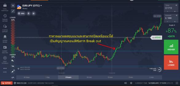 การเทรดทำกำไรในช่วง Break out (Break out Trading)-3