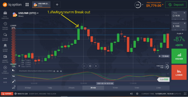 การเทรดทำกำไรในช่วง Break out (Break out Trading)-5