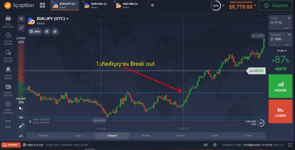 การเทรดทำกำไรในช่วง Break out (Break out Trading)-2